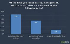Of the time you spend on reputation management, what percentage of that time do you spend on the following tasks?