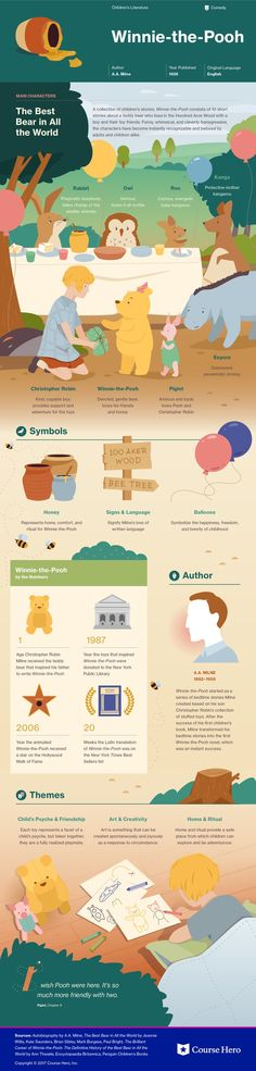 This @CourseHero infographic on Winnie-the-Pooh is both visually stunning and informative!