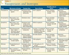 Vasopressin and inotropes