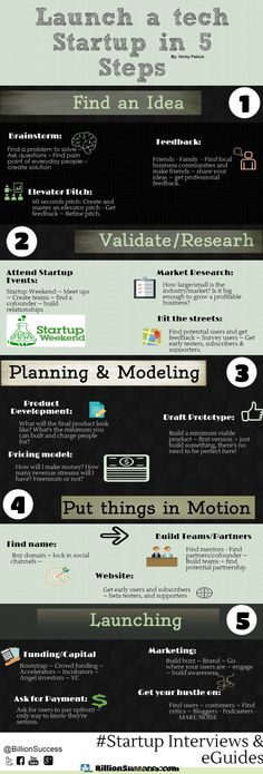 Launch a Tech Startup in 5 Steps #infographic #Startup #TechStartup #Business