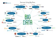 startup infographic & chart CB Insights - Not just data. Infographic Description attack of the big data startups Digital Technology, New Technology, Machine Learning Deep Learning, Data Analytics, Data Science, Sales And Marketing, Big Data, Embedded Image Permalink, Insight