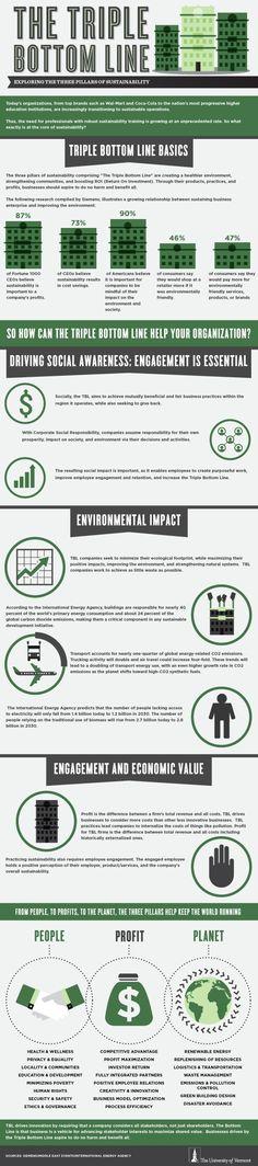 Triple Bottom Line & the 3 Pillars of Sustainability