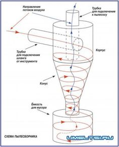 циклон схема пылеуловитяля