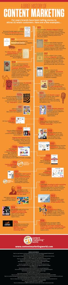Content marketing isn't a new thing. http://contentmarketinginstitute.com/2016/07/history-content-marketing/?utm_term=The%20History%20of%20Content%20Marketing%20%5BUpdated%20Infographic%5D #marketing #digital