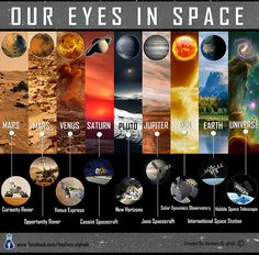 Our Eyes in Space by Hashem AL-ghaili, via Flickr - I love this infographic. This guy has a bunch of really amazing ones.