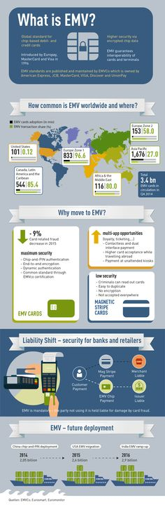 EMV At A Glance. Infographic.