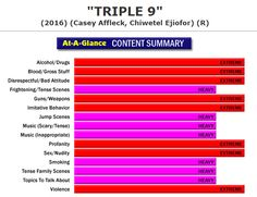 New Full Content Parental Review:  Triple 9 (http://www.screenit.com/movies/2016/triple_9.html) Crime Drama: A group of bad cops and ex-military ops plan to put another cop in harm's way in order to pull off a heist ordered by the mob. #movies #families #parenting #Triple9
