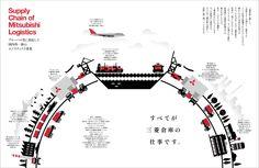 Solution Provider 三菱倉庫株式会社(入社案内) Supply Chain of Mitsubishi Logistics… Book Design, Layout Design, Japan Graphic Design, Pamphlet Design, Timeline Design, Composition Design, Publication Design, Information Design, Supply Chain