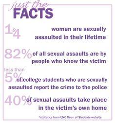 rape victim percentages