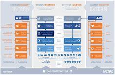 Interaktive Infografik: Wie man das Content Monster füttert ohne gefressen zu werden -