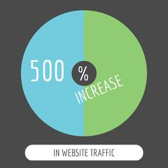 Want to Increase Your Website Traffic 500%?