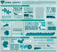 UPS Global Logistics Facts #Infographic