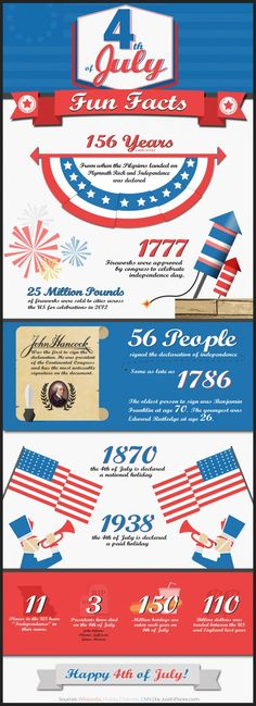 Here are a few trivial but fun facts about the 4th of July. Celebrate your independence and freedom, whether you live in the United States or some other part of the world. We can all use a little more freedom. #4thofJuly #Happy4th