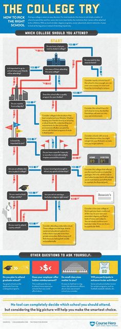 College is a major investment and picking the right school can be a stressful process. This Course Hero infographic helps you ask yourself the right questions so you can identify the best school for you