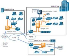 Network Management | ARM Applicances: Network Monitoring and Security Tool | Uplogix | Next ...
