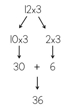 Teaching ideas 517843657153247693 - The multiplication facts are the last set that I teach. This is because I want students to have strategies for all of the other facts first. By the time we reach the they Source by KaguyaSerenity Learning Multiplication, Teaching Math, Multiplication Strategies, Math Fractions, Teaching Tips, Life Hacks For School, School Study Tips, Maths Solutions, Math Vocabulary