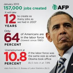 """""""We hear a lot about this fictional liberal land under President Obama, where job creation was killed by Obamacare and liberal ideas have destroyed the country. Reality, of course, is quite different. In fact, reality is almost the exact opposite. For Bush's entire 8 years, job growth was just 1.1 million. Yet under Obama, the private sector has had 48 straight months of job growth, with businesses adding 8.7 million jobs.""""  Of course, Bush killed the jobs in 2007, not mentioned by this pin."""
