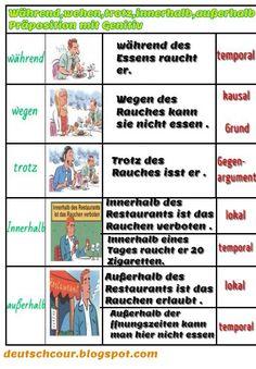 Deutsch lernen: Während,wehen,trotz,innerhalb,außerhalb Präposition mit Genitiv
