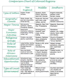 Comparison Chart Of Colonial Regions 7th Grade Social Stus Clroom Teaching