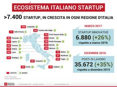 Digital Magics: un ponte tra industria e startup innovative - Industria Italiana