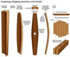 Google Image Result for http://upload.wikimedia.org/wikipedia/commons/8/83/Process-of-shaping-staves-for-an-oak-wine-barrel-toneleria-nacional-chile.jpg