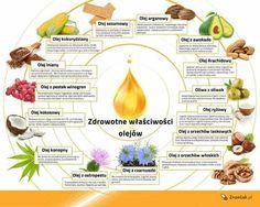 Zdrowotne właściwości olejów