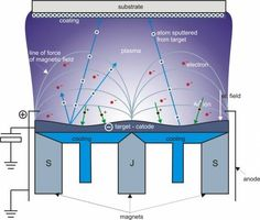 Picture Physical Vapor Deposition, Magnetic Field, Bar Chart, Target, Technology, Cool Stuff, Tech, Bar Graphs, Tecnologia