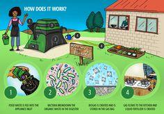 How the HomeBiogas System Works | Homebiogas