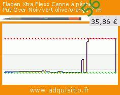 Fladen Xtra Flexx Canne à pêche Put-Over Noir/vert olive/orange 7 m (Sport). Réduction de 56%! Prix actuel 35,86 €, l'ancien prix était de 80,99 €. https://www.adquisitio.fr/fladen/xtra-flexx-canne-p%C3%AAche