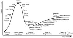 Gartner Hype Cycles provide a graphic representation of the maturity and adoption of technologies and applications, and how they are potentially relevant to solving real business problems and exploiting new opportunities.  1996 Gartner Hype Cycle