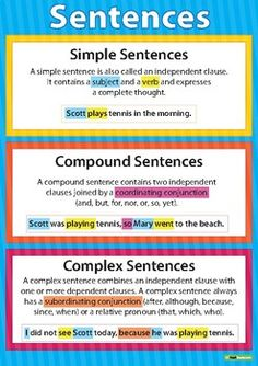Simple, Compound and Complex Sentences Poster Teaching Resource grammar anchor charts sentence types fanboys aaawwubbis. compound and complex sentences dependent and independent . Grammar And Punctuation, Teaching Grammar, Grammar Lessons, Writing Lessons, Teaching Writing, Teaching Resources, Teaching Ideas, Grammar Rules, Primary Teaching