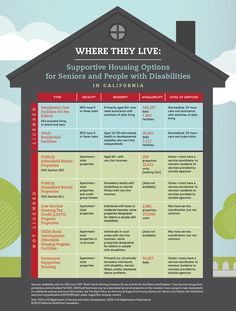 Infographic - Where They Live: Supportive Housing Options for Seniors and People with Disabilities in California