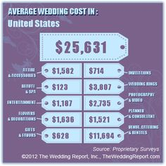 101 best wedding cost breakdowns images on pinterest wedding cost