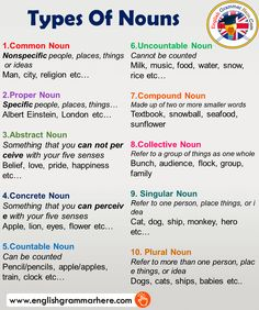 Types Of Nouns and Examples in English – English Grammar Here – English Lessons English Grammar Rules, Teaching English Grammar, English Grammar Worksheets, English Sentences, English Vocabulary Words, Learn English Words, Grammar Lessons, English Language Learning, English Teaching Materials