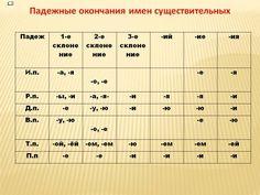 Падежные окончания имен существительных - Наталья Владимировна Дементьева