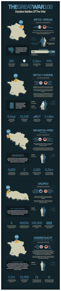 #Infographic of #WorldWar I #WW1. The Great War. Decisive battles of the war. Military-research.co.uk - http://www.military-research.co.uk/great-war-overview/