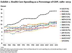 Health Care Spending as a Percentage of GDP, 1980-2013  Source: OECD Health Data, 2015