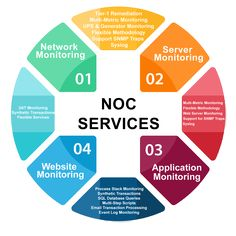 NOC usually manages services 24*7 linking all the data centers to make sure the data availability. Continuous monitoring activates in detecting any kind of data leakage/ data loss.