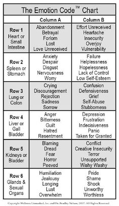 Gallery For > Emotional Pain Chart