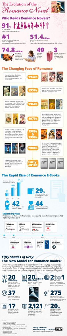 The Evolution of the Romance Novel (Infographic)!!!  http://www.pbs.org/pov/guiltypleasures/