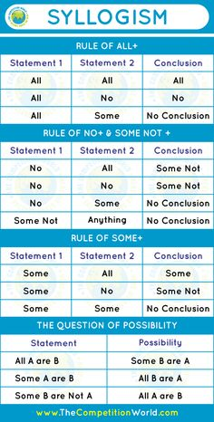 Understanding Logic > Syllogism: Theory, Rules, Tricks and Examples - The Competition World