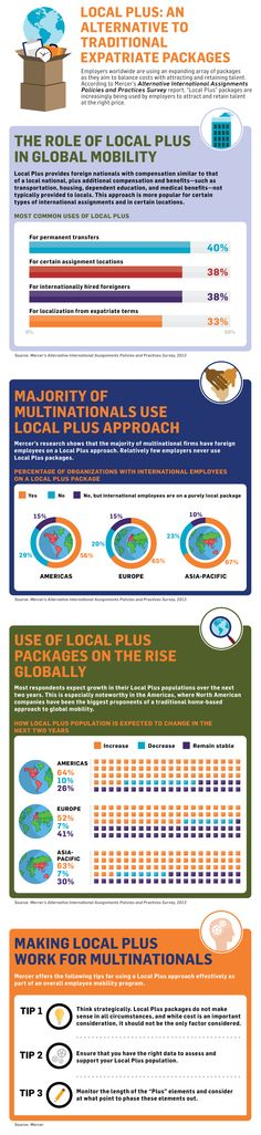 Local plus: an alternative to traditional expatriate packages  