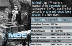 Did you know that Torricelli, the 17th-century inventor of the barometer and namesake of the torr unit of pressure, was the first person to create and recognize a vacuum in a laboratory? Evangelista Torricelli, born of a humble family, eventually rose to the top of the Italian intellectual community. He led Italy, and then the world beyond, to resolve a two-thousand-year-old philosophical debate about vacuum and the nature of space. He did this by performing and understanding a single elegant ph Condensed Matter Physics, Physics Research, A Thousand Years, Astrophysics, 17th Century, Division, Did You Know, Knowing You, The Unit