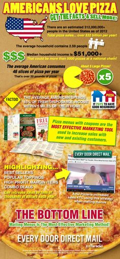 Pizza shops can sell more pizza with these simple marketing tips and direct mail ideas. The average person eats 5 Large pizzas every year!