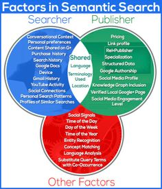 What is Google Semantic Search? incl. factors in semantic search graphic. by @@Eric Lee Hardy for Social Media Today.