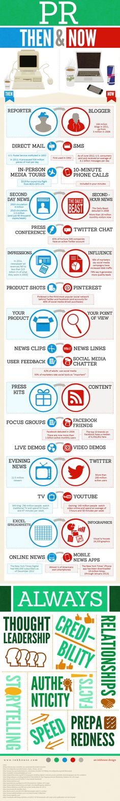 Media & PR: Then & Now. Great infographic detailing how digital media has shaped the public relations field.Social Media & PR: Then & Now. Great infographic detailing how digital media has shaped the public relations field. Guerilla Marketing, Inbound Marketing, Marketing Digital, Marketing Trends, Marketing Online, Marketing And Advertising, Business Marketing, Content Marketing, Internet Marketing