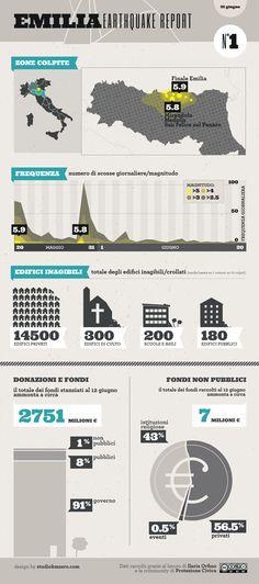 Italian earthquake report - Protezione Civica | Il terremoto, le donazioni e la ricostruzione in un'infografica