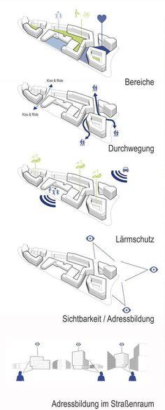 Piktogramm Source by annaphiline Architecture Concept Diagram, Architecture Presentation Board, Architecture Graphics, Architecture Drawings, Architectural Presentation, Architecture Portfolio, Architecture Plan, Architecture Details, Landscape Architecture