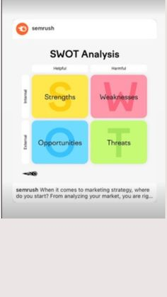 Swot Analysis, Digital Media, Digital Marketing, Things To Come, Social Media, Social Networks, Social Media Tips