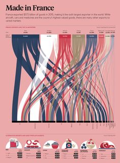 Made in France Raconteur Infographic Sankey More Source by briannamayw Data Visualization Techniques, Information Visualization, Data Visualisation, Web Design, Graphic Design, Sankey Diagram, Diagram Design, Chart Design, Poster Art